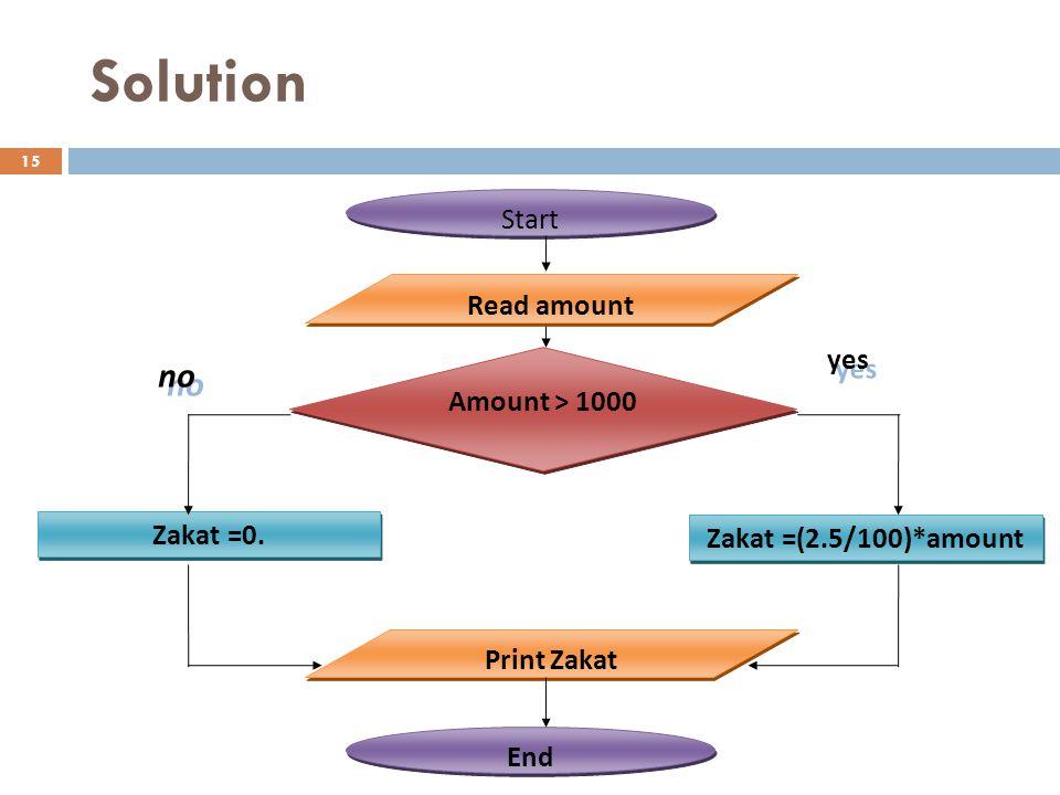 Solution Asma Alosaimi 15 Start End Amount > 1000 Zakat =0. Print Zakat yes no Read amount Zakat =(2.5/100)*amount