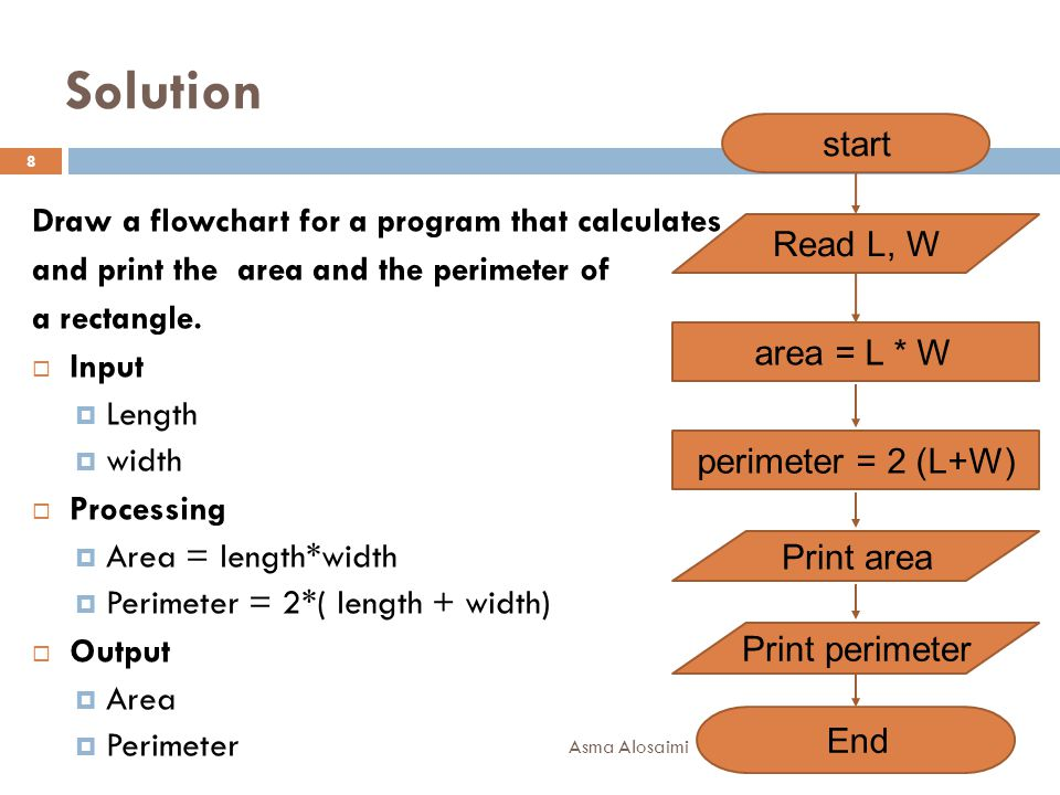 Asma Alosaimi 8 Draw a flowchart for a program that calculates and print the area and the perimeter of a rectangle.  Input  Length  width  Process