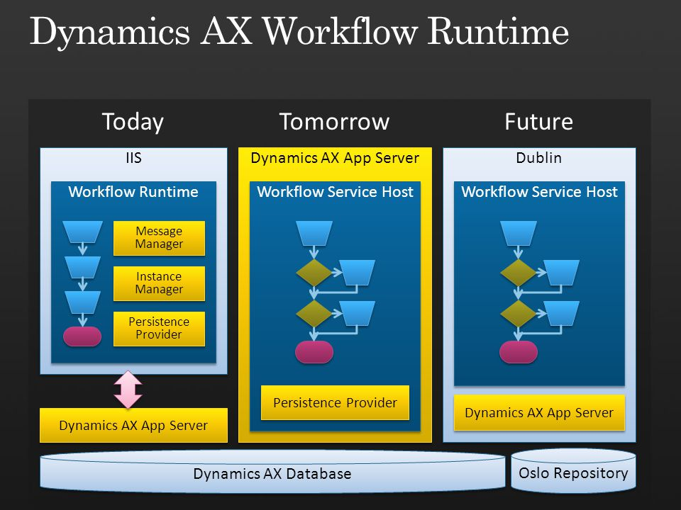 Dynamics AX Database Oslo Repository Dublin Workflow Service Host Dynamics AX App Server IIS Workflow Runtime Workflow Service Host Message Manager Instance Manager Persistence Provider