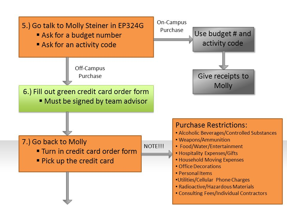 5.) Go talk to Molly Steiner in EP324G  Ask for a budget number  Ask for an activity code Use budget # and activity code On-Campus Purchase Off-Campus Purchase Give receipts to Molly 6.) Fill out green credit card order form  Must be signed by team advisor 7.) Go back to Molly  Turn in credit card order form  Pick up the credit card NOTE!!.