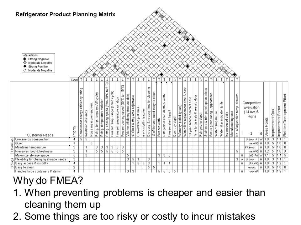 Why do FMEA.