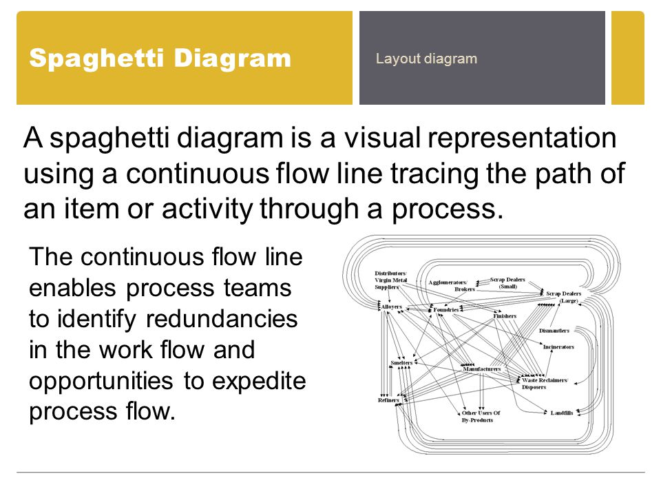 Spaghetti Diagram A spaghetti diagram is a visual representation using a continuous flow line tracing the path of an item or activity through a proces