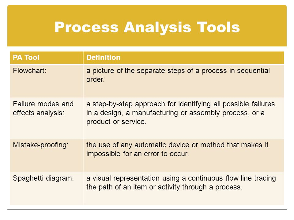 Process Analysis Tools PA ToolDefinition Flowchart:a picture of the separate steps of a process in sequential order.