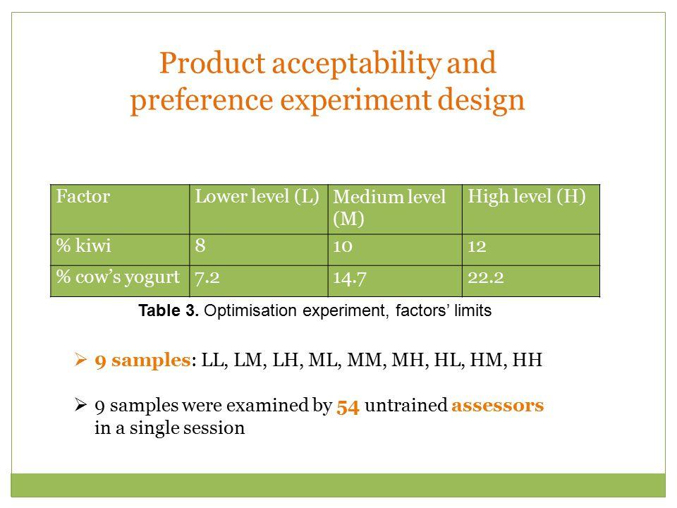 FactorLower level (L)Medium level (M) High level (H) % kiwi81012 % cow's yogurt7.214.722.2 Table 3. Optimisation experiment, factors' limits  9 sampl