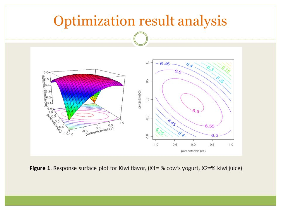 Optimization result analysis Figure 1. Response surface plot for Kiwi flavor, (X1= % cow's yogurt, X2=% kiwi juice)