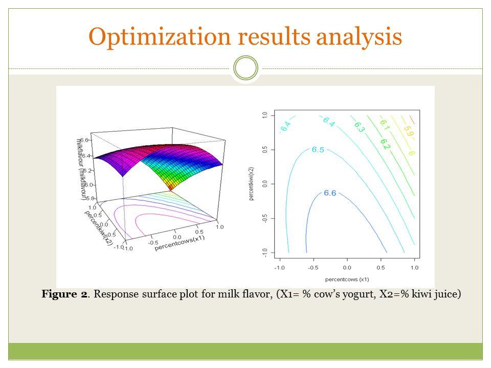 Optimization results analysis Figure 2. Response surface plot for milk flavor, (X1= % cow's yogurt, X2=% kiwi juice)