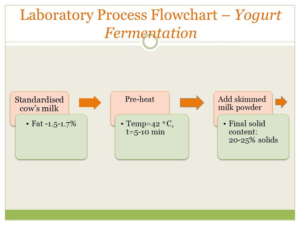 Laboratory Process Flowchart – Yogurt Fermentation Standardised cow's milk Fat -1.5-1.7% Pre-heat Temp=42 o C, t=5-10 min Add skimmed milk powder Fina
