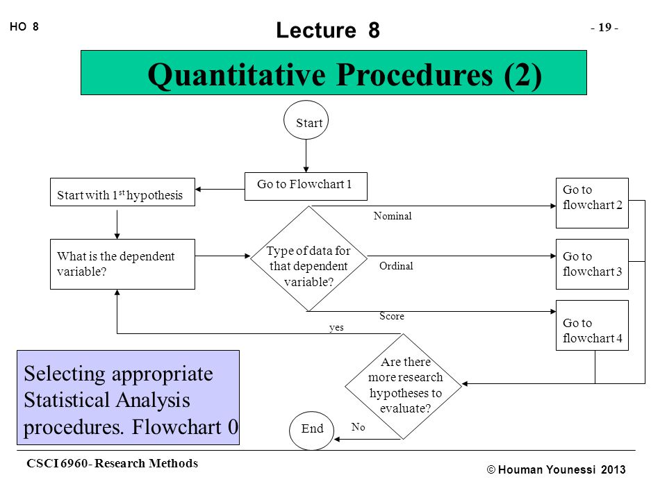 CSCI 6960- Research Methods - 19 - HO 8 © Houman Younessi 2013 Lecture 8 Quantitative Procedures (2) Start Go to Flowchart 1 Start with 1 st hypothesis What is the dependent variable.