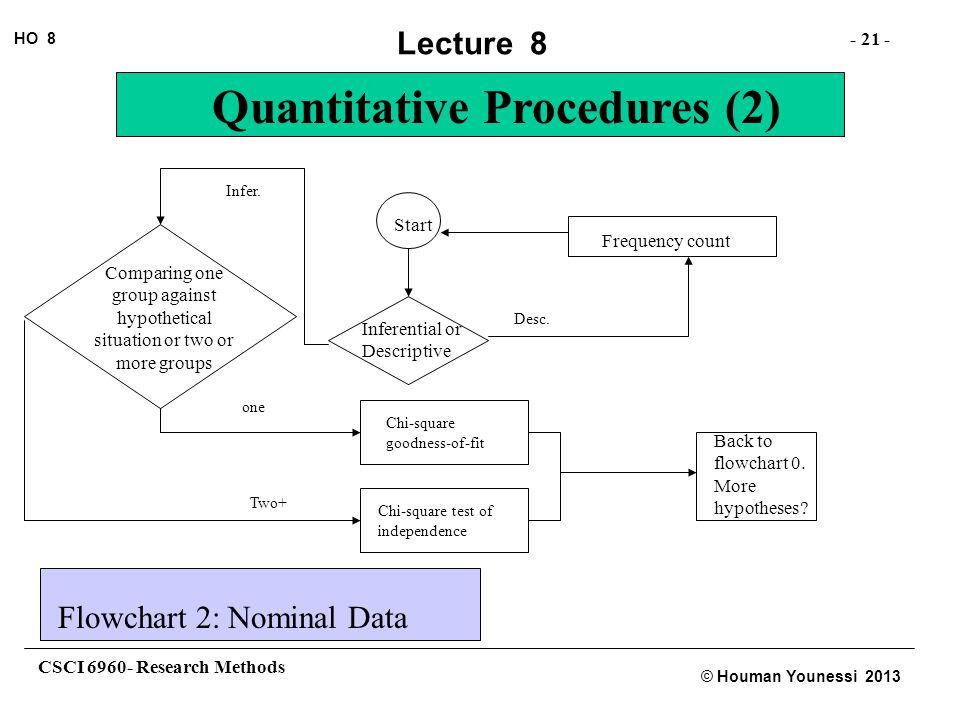 CSCI 6960- Research Methods - 21 - HO 8 © Houman Younessi 2013 Lecture 8 Quantitative Procedures (2) Start Inferential or Descriptive Desc. Frequency