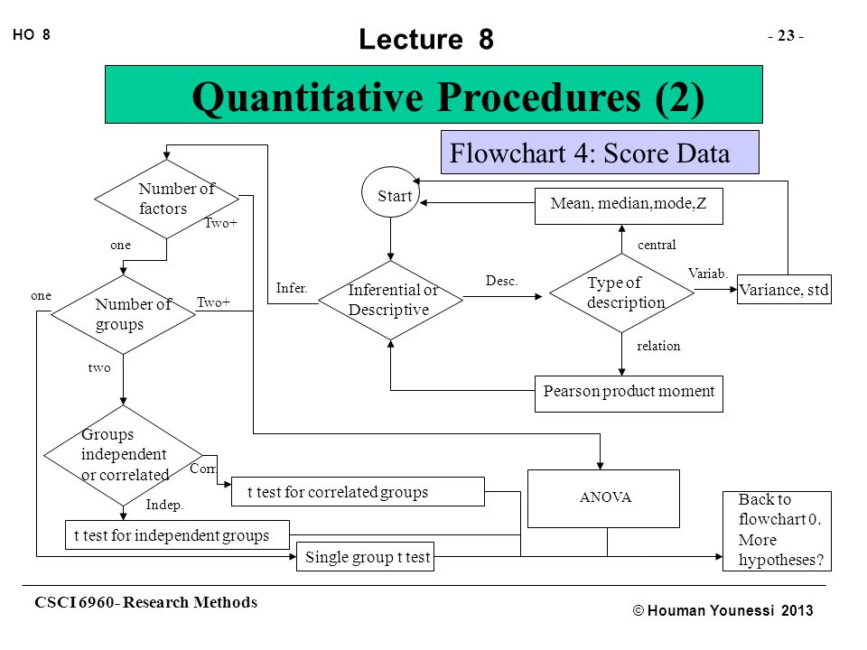 CSCI 6960- Research Methods - 23 - HO 8 © Houman Younessi 2013 Lecture 8 Quantitative Procedures (2) Start Inferential or Descriptive Infer.