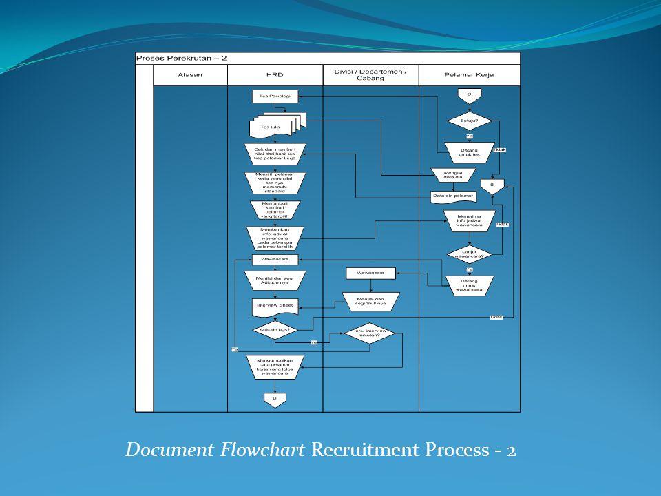 Document Flowchart Recruitment Process - 2