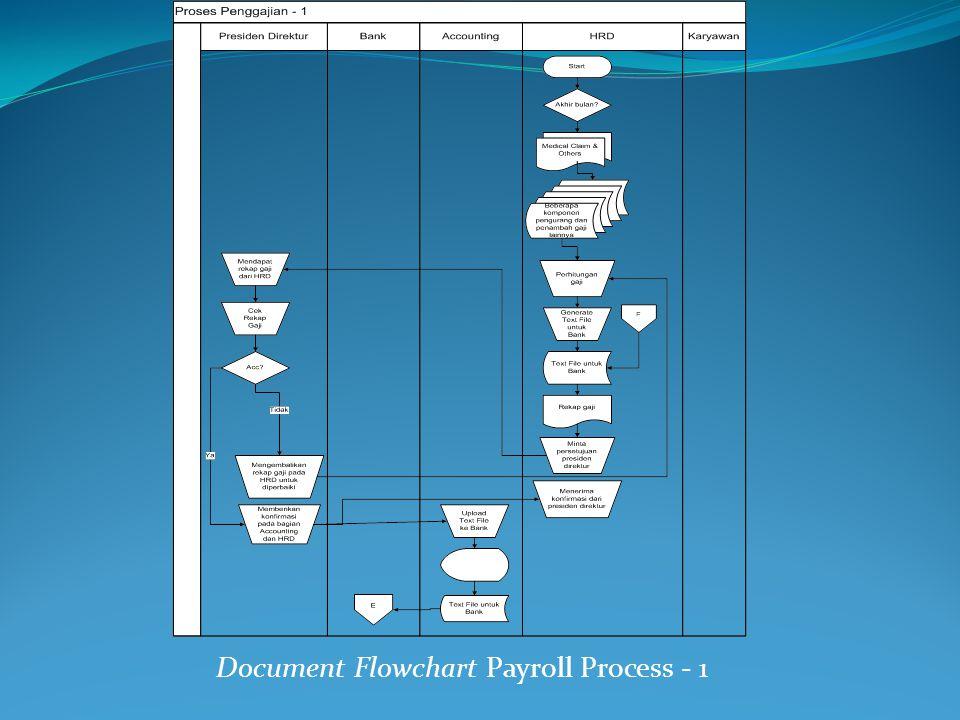 Document Flowchart Payroll Process - 1