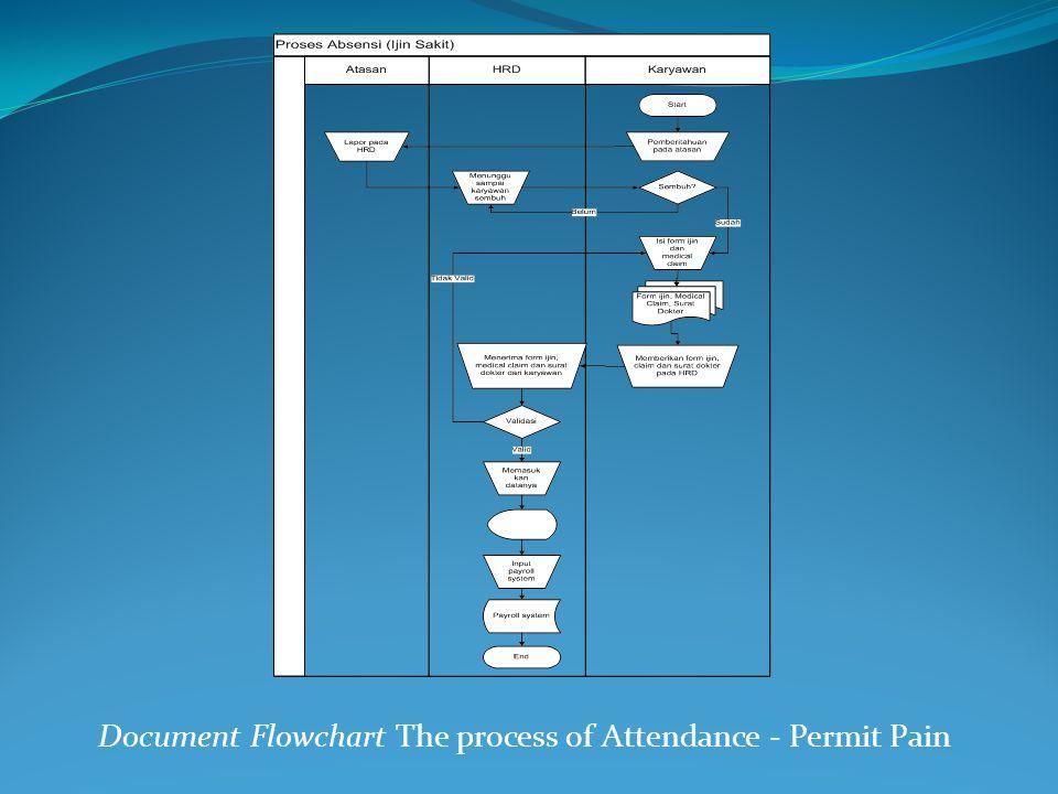 Document Flowchart The process of Attendance - Permit Pain