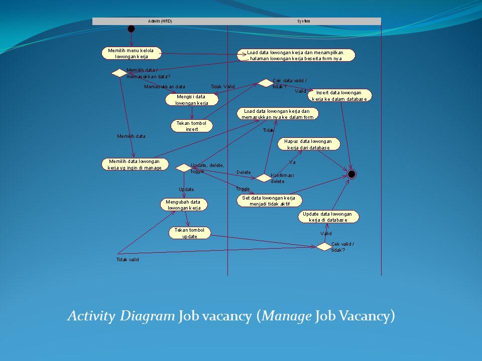 Activity Diagram Job vacancy (Manage Job Vacancy)