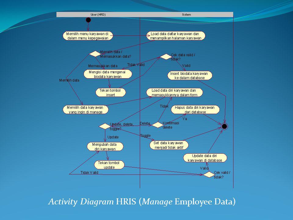 Activity Diagram HRIS (Manage Employee Data)