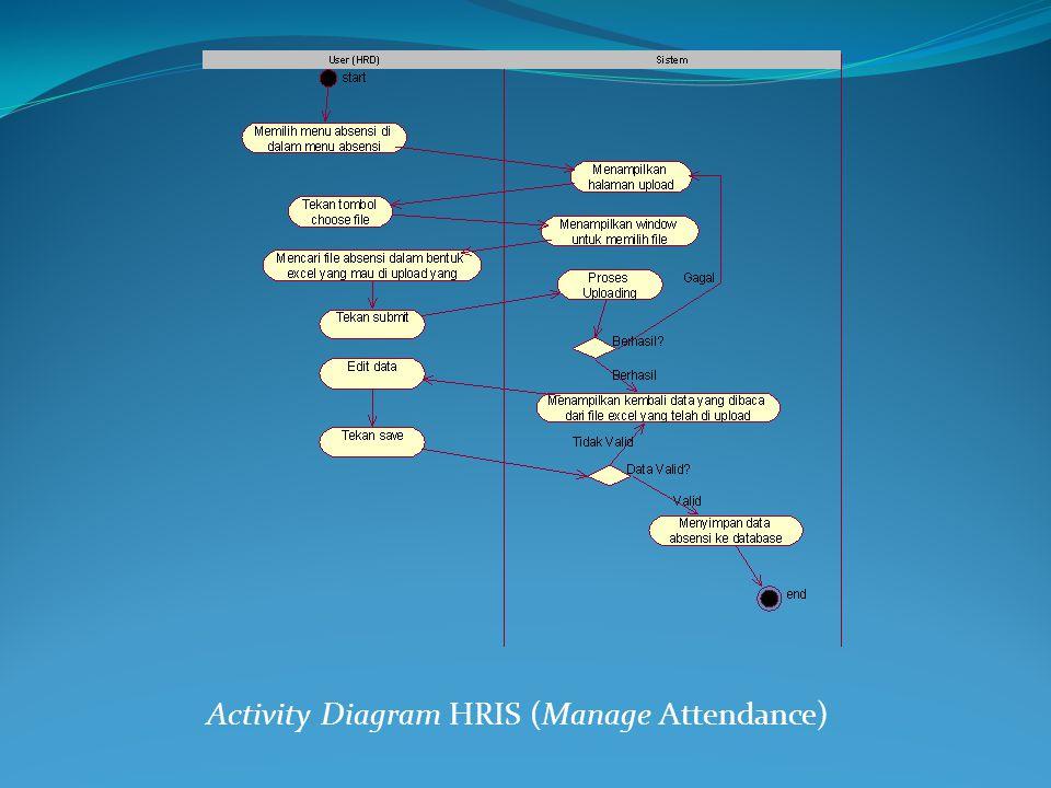 Activity Diagram HRIS (Manage Attendance)