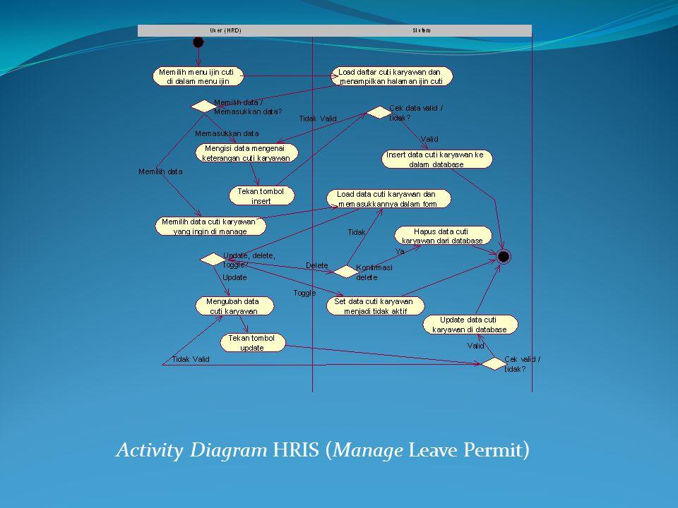 Activity Diagram HRIS (Manage Leave Permit)