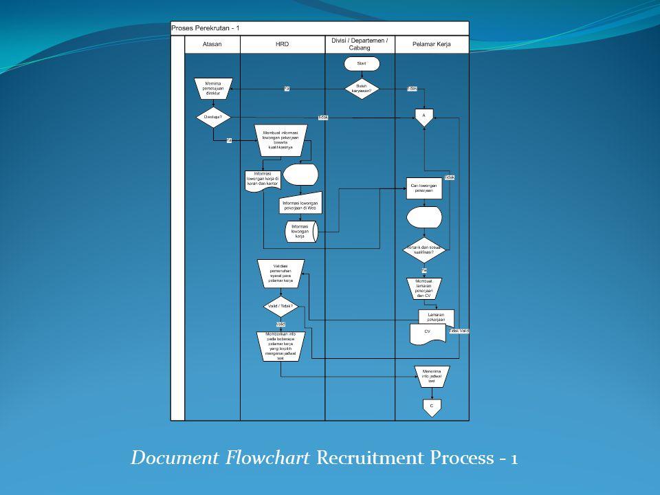 Document Flowchart Recruitment Process - 1