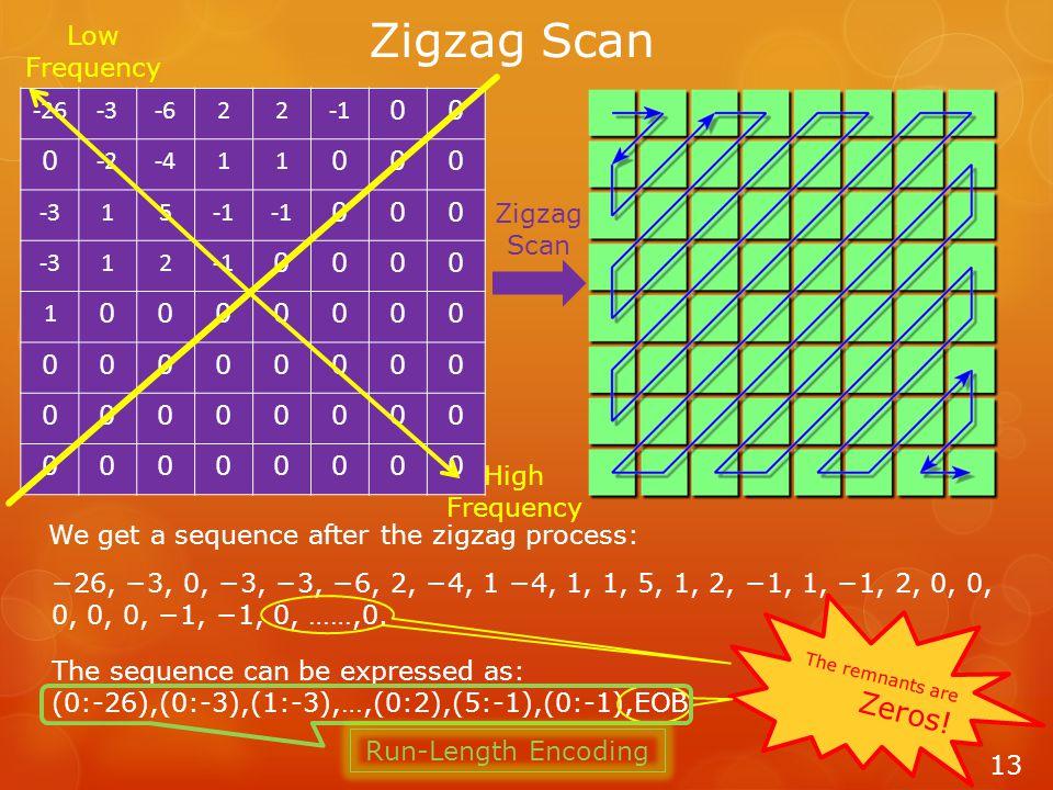 Zigzag Scan 13 -26-3-622 00 0 -2-411 000 -315 000 -312 0000 1 0000000 00000000 00000000 00000000 Zigzag Scan −26, −3, 0, −3, −3, −6, 2, −4, 1 −4, 1, 1, 5, 1, 2, −1, 1, −1, 2, 0, 0, 0, 0, 0, −1, −1, 0, ……,0.