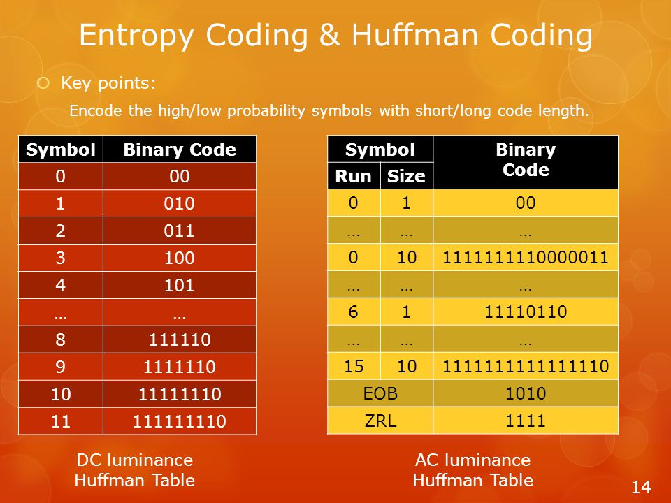 Entropy Coding & Huffman Coding  Key points: Encode the high/low probability symbols with short/long code length. 14 SymbolBinary Code 000 1010 2011