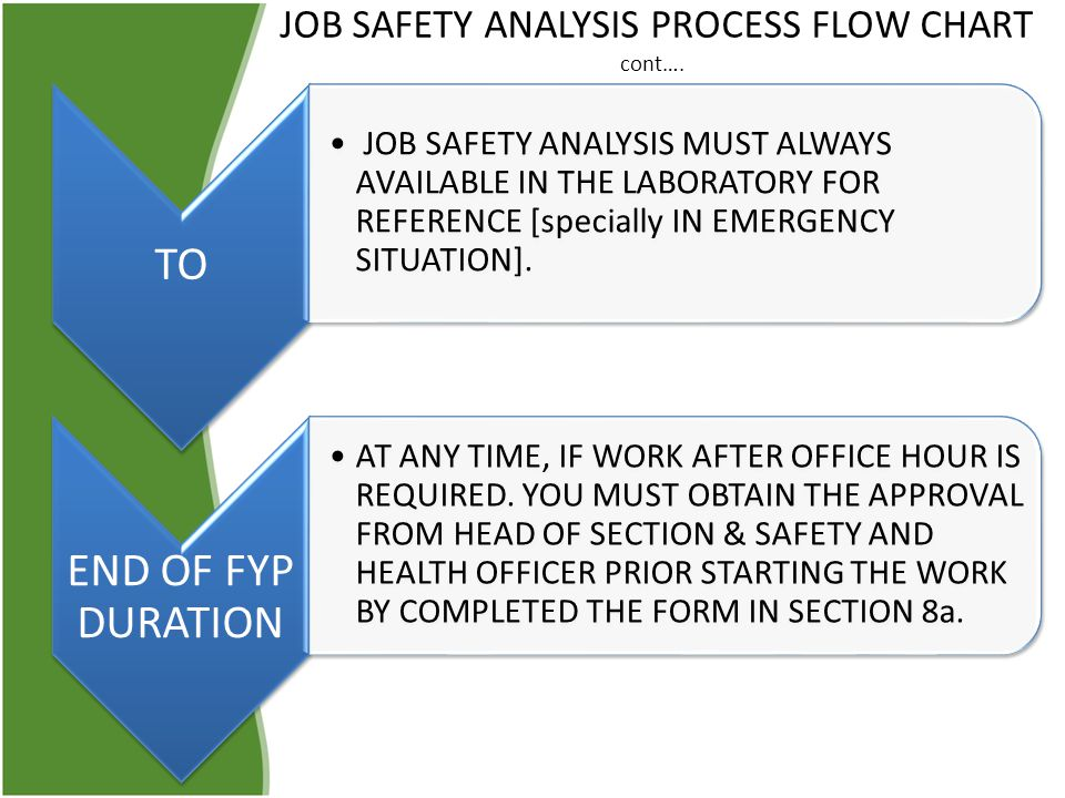 JOB SAFETY ANALYSIS PROCESS FLOW CHART cont….