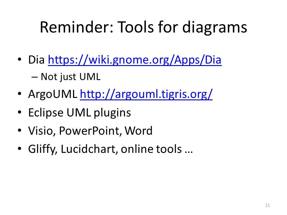 Reminder: Tools for diagrams Dia https://wiki.gnome.org/Apps/Diahttps://wiki.gnome.org/Apps/Dia – Not just UML ArgoUML http://argouml.tigris.org/http://argouml.tigris.org/ Eclipse UML plugins Visio, PowerPoint, Word Gliffy, Lucidchart, online tools … 11