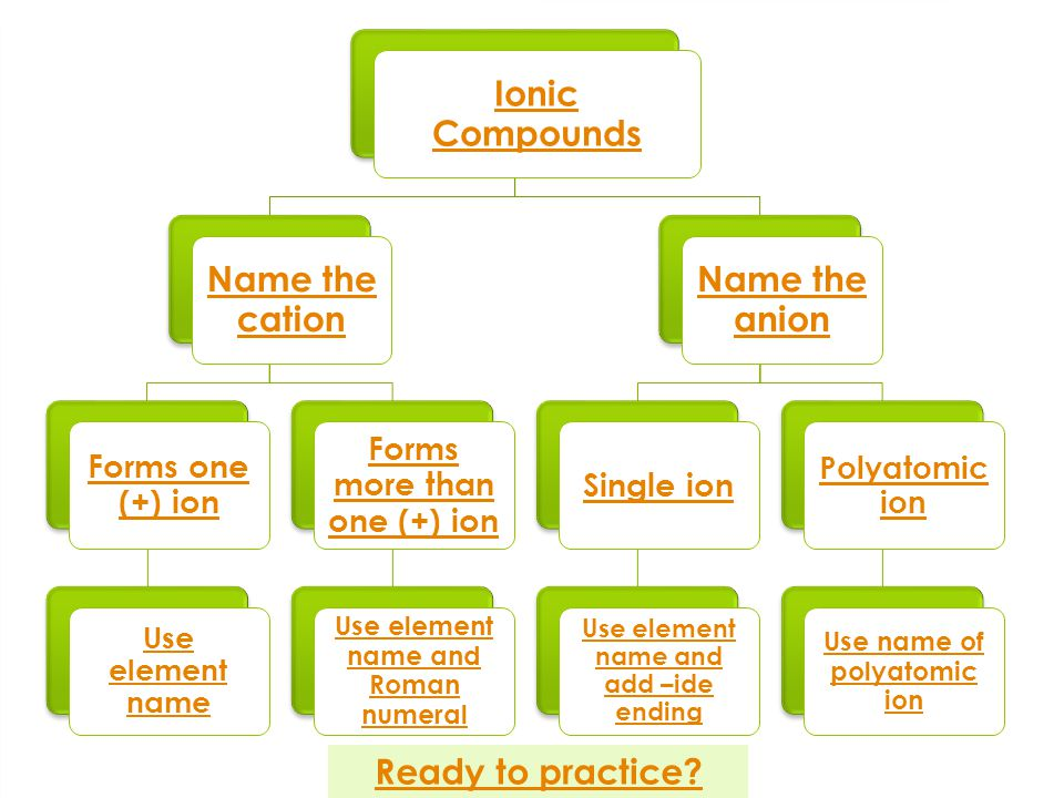 Ionic Compounds  Ionic compounds are composed of a metal and a non-metal  Metals are located to the left of the stair-step Metals Go back to flowchart Ready to practice.