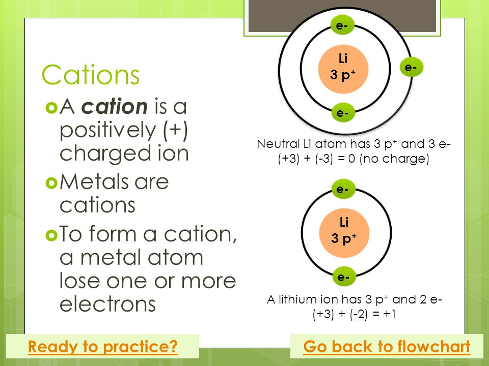 Cations  A cation is a positively (+) charged ion  Metals are cations  To form a cation, a metal atom lose one or more electrons Go back to flowchartReady to practice.