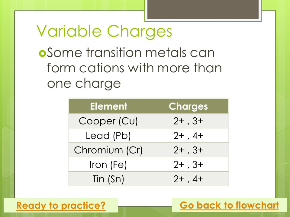 Variable Charges  Some transition metals can form cations with more than one charge ElementCharges Copper (Cu)2+, 3+ Lead (Pb)2+, 4+ Chromium (Cr)2+, 3+ Iron (Fe)2+, 3+ Tin (Sn)2+, 4+ Go back to flowchart Ready to practice