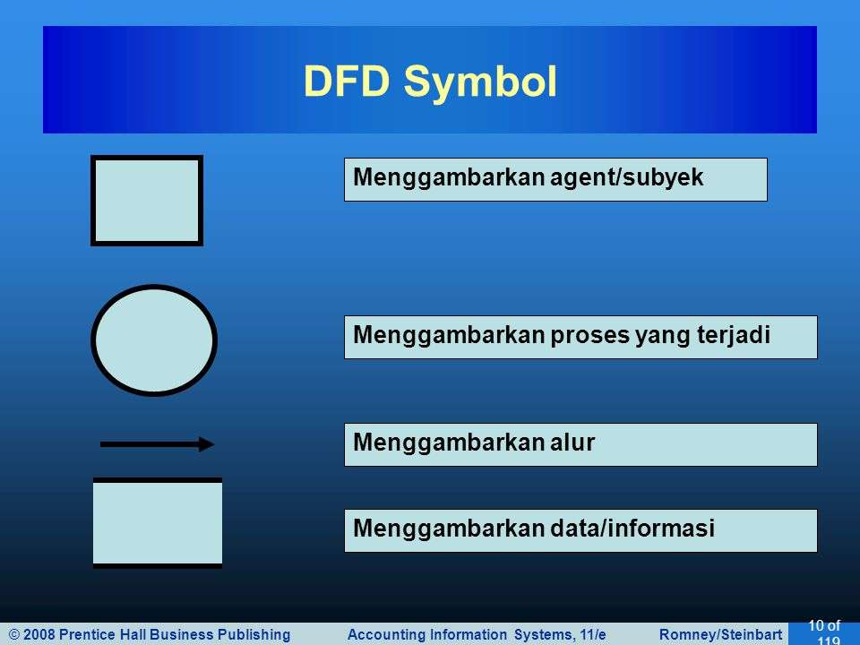 © 2008 Prentice Hall Business Publishing Accounting Information Systems, 11/e Romney/Steinbart 10 of 119 DFD Symbol Menggambarkan agent/subyek Menggambarkan proses yang terjadi Menggambarkan data/informasi Menggambarkan alur