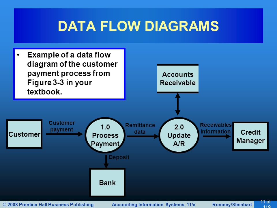 © 2008 Prentice Hall Business Publishing Accounting Information Systems, 11/e Romney/Steinbart 11 of 119 DATA FLOW DIAGRAMS Customer 1.0 Process Payment 2.0 Update A/R Credit Manager Bank Accounts Receivable Customer payment Remittance data Receivables Information Deposit Example of a data flow diagram of the customer payment process from Figure 3-3 in your textbook.