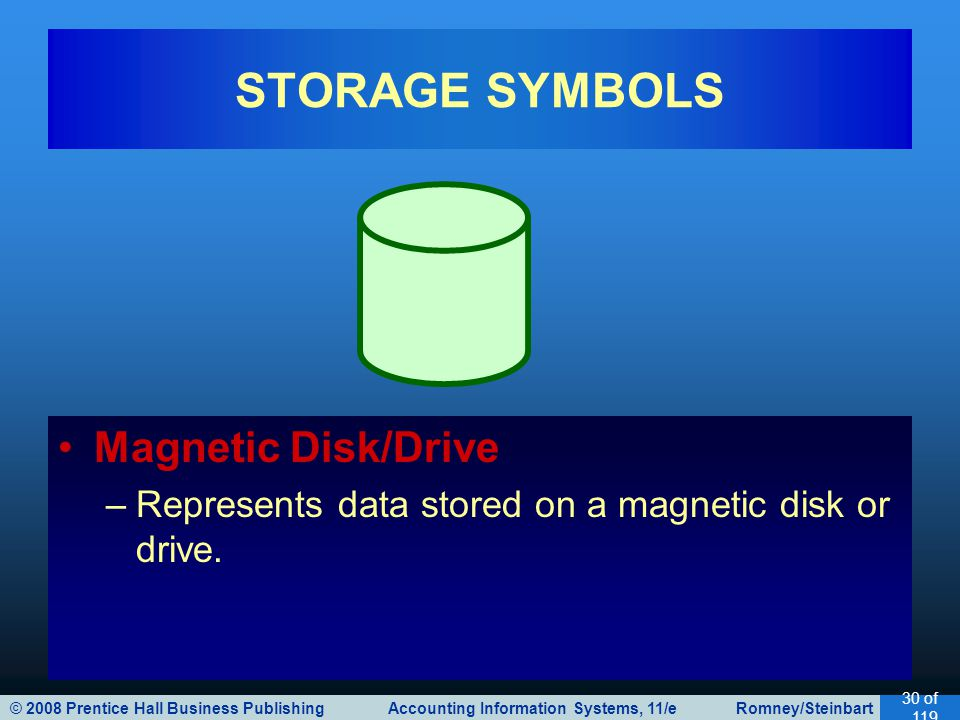 © 2008 Prentice Hall Business Publishing Accounting Information Systems, 11/e Romney/Steinbart 31 of 119 STORAGE SYMBOLS Magnetic Tape –Represents data stored on a magnetic tape.