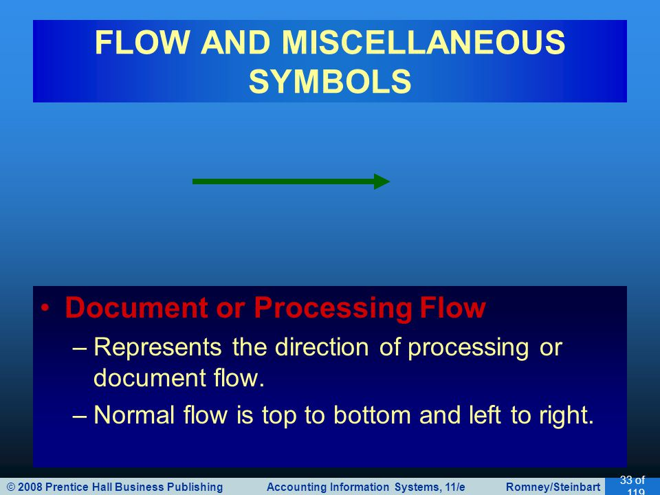 © 2008 Prentice Hall Business Publishing Accounting Information Systems, 11/e Romney/Steinbart 34 of 119 FLOW AND MISCELLANEOUS SYMBOLS Data/Information Flow –Represents the direction of data/information flow.