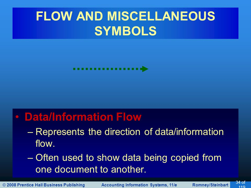 © 2008 Prentice Hall Business Publishing Accounting Information Systems, 11/e Romney/Steinbart 35 of 119 FLOW AND MISCELLANEOUS SYMBOLS Communication Link –Represents the transmission of data from one location to another via communication lines.