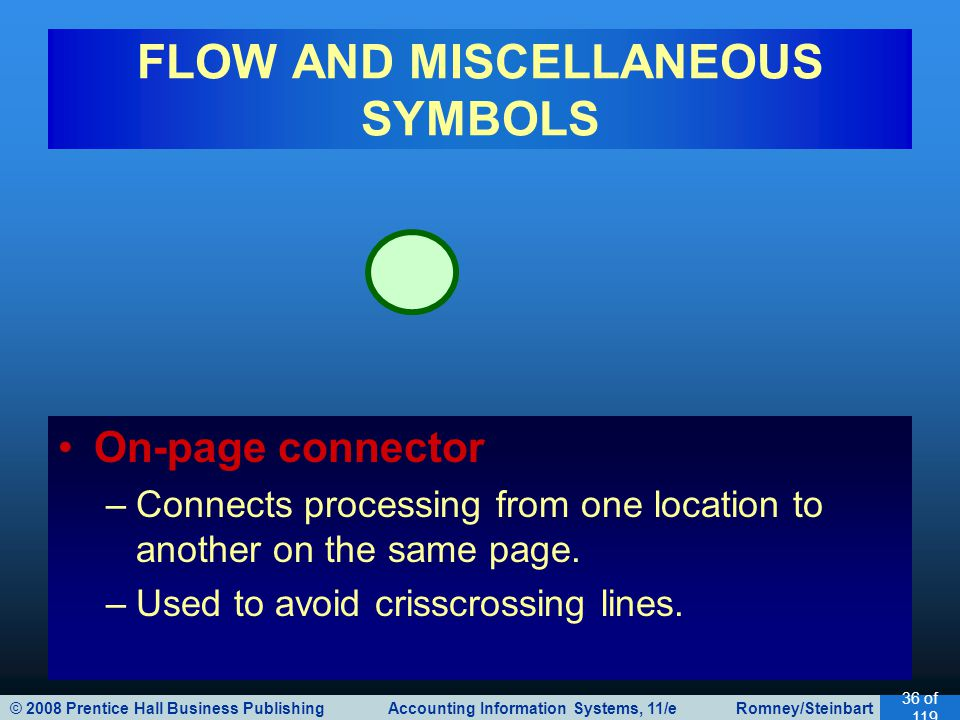 © 2008 Prentice Hall Business Publishing Accounting Information Systems, 11/e Romney/Steinbart 36 of 119 FLOW AND MISCELLANEOUS SYMBOLS On-page connector –Connects processing from one location to another on the same page.