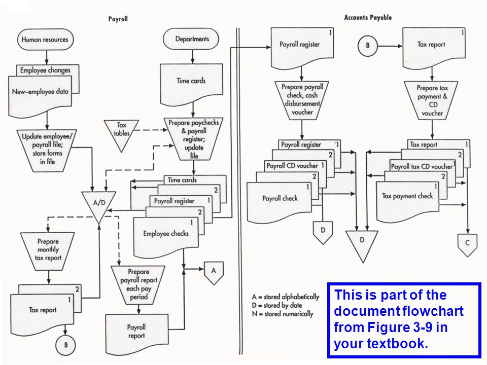 © 2008 Prentice Hall Business Publishing Accounting Information Systems, 11/e Romney/Steinbart 46 of 119 This is part of the document flowchart from Figure 3-9 in your textbook.
