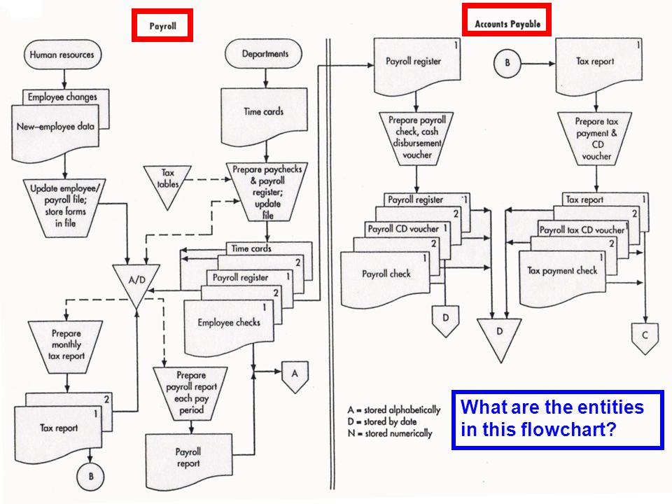© 2008 Prentice Hall Business Publishing Accounting Information Systems, 11/e Romney/Steinbart 50 of 119 What are the entities in this flowchart