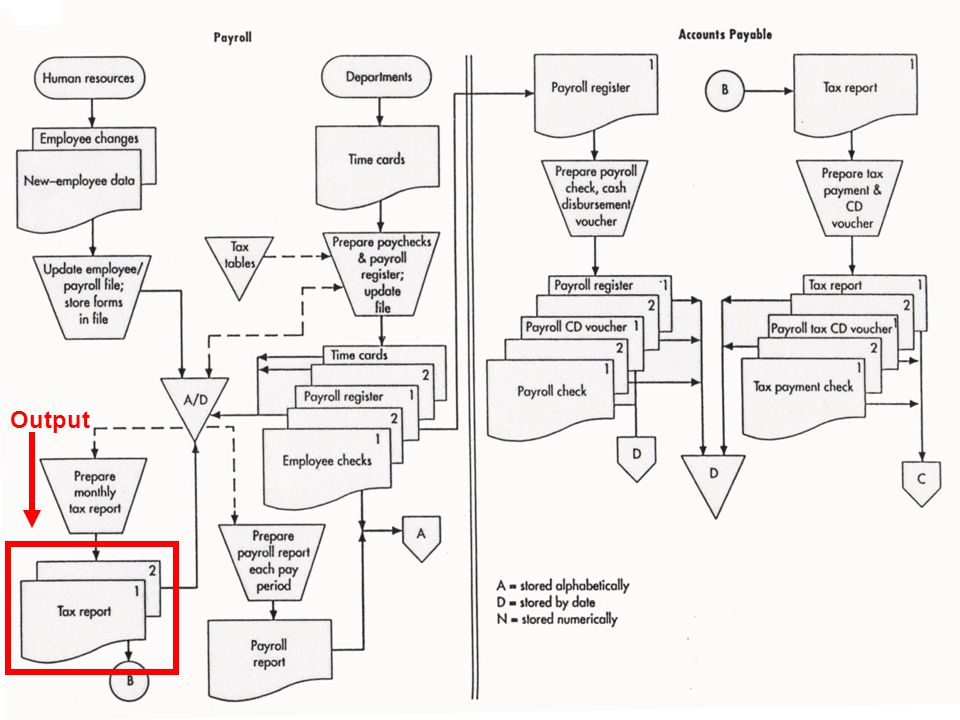 © 2008 Prentice Hall Business Publishing Accounting Information Systems, 11/e Romney/Steinbart 58 of 119 GUIDELINES FOR PREPARING FLOWCHARTS –Every manual process should have at least one input and at least one output.