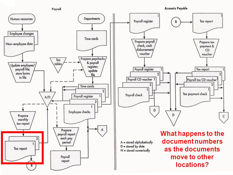 © 2008 Prentice Hall Business Publishing Accounting Information Systems, 11/e Romney/Steinbart 65 of 119 GUIDELINES FOR PREPARING FLOWCHARTS –Show on-page connectors and label them clearly to avoid excess flow lines.