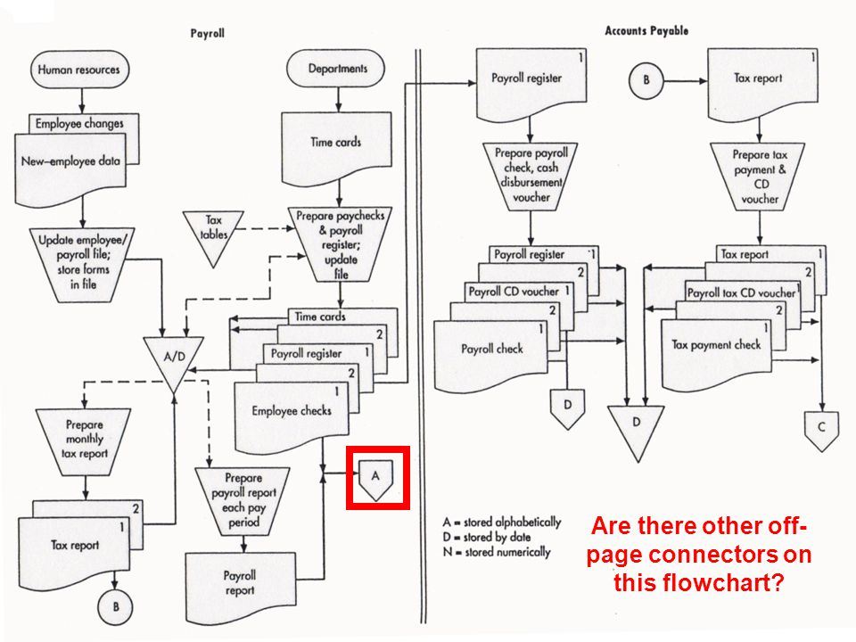 © 2008 Prentice Hall Business Publishing Accounting Information Systems, 11/e Romney/Steinbart 68 of 119 Are there other off- page connectors on this flowchart