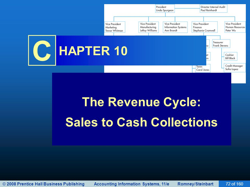 © 2008 Prentice Hall Business Publishing Accounting Information Systems, 11/e Romney/Steinbart72 of 160 C HAPTER 10 The Revenue Cycle: Sales to Cash C