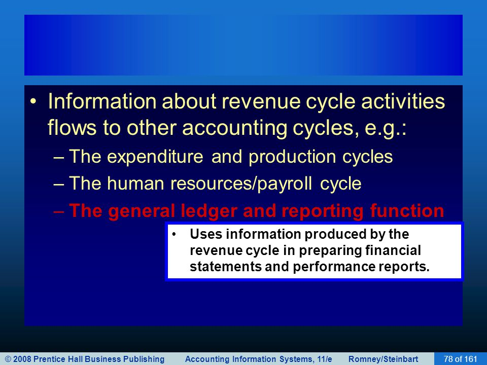 © 2008 Prentice Hall Business Publishing Accounting Information Systems, 11/e Romney/Steinbart 79 of 119 General Ledger and Reporting System Revenue Cycle Expenditure Cycle Production Cycle Human Res./ Payroll Cycle Financing Cycle The Revenue Cycle –Gets finished goods from the production cycle.