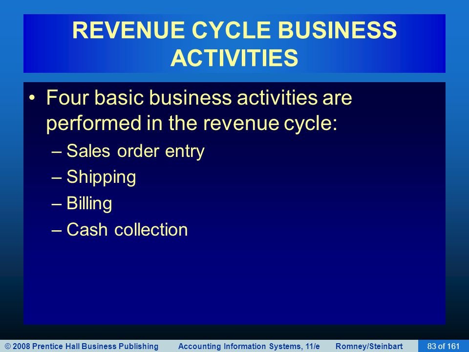 © 2008 Prentice Hall Business Publishing Accounting Information Systems, 11/e Romney/Steinbart83 of 161 REVENUE CYCLE BUSINESS ACTIVITIES Four basic business activities are performed in the revenue cycle: –Sales order entry –Shipping –Billing –Cash collection