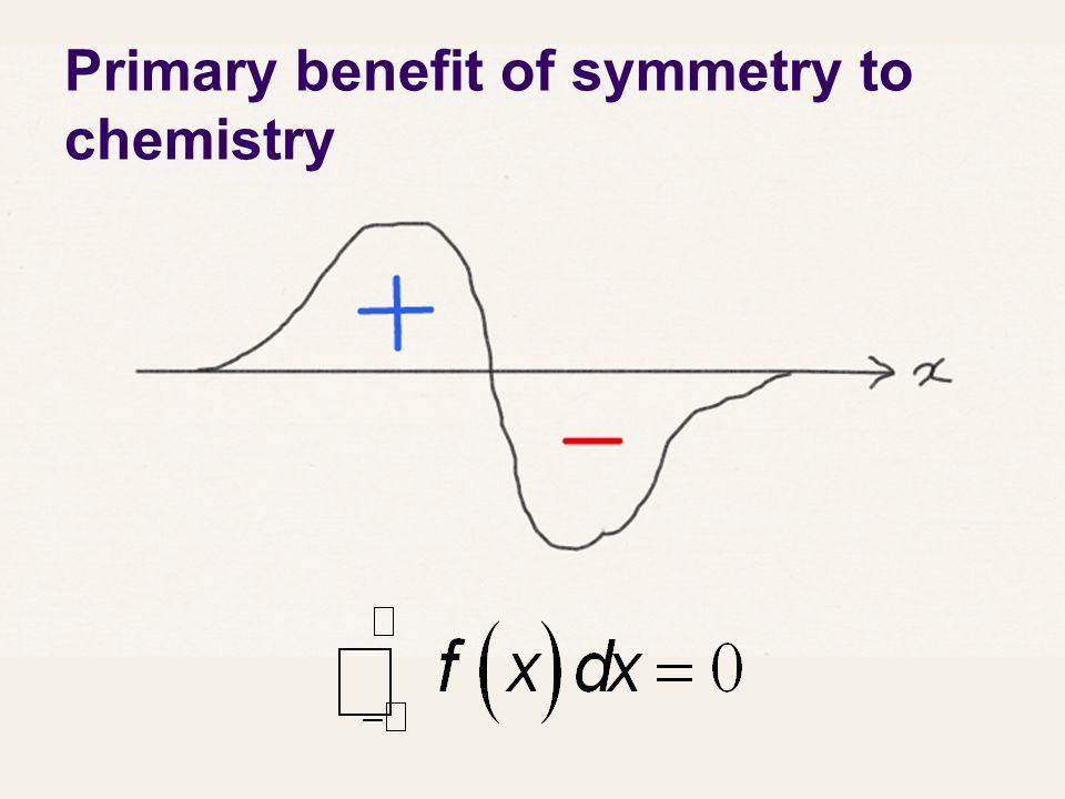 Flow chart Linear.Inversion. D∞hC∞v Very high symmetry.