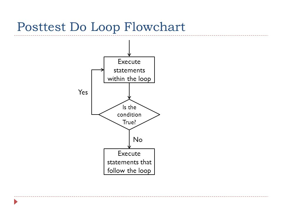 Posttest Do Loop Example 1  New Topics:  Posttest Do Loop  When to use Posttest