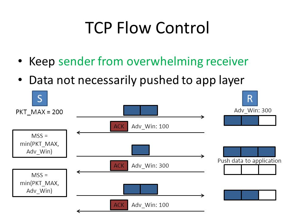 TCP Flow Control Keep sender from overwhelming receiver Data not necessarily pushed to app layer ACK Adv_Win: 300 R Push data to application S PKT_MAX