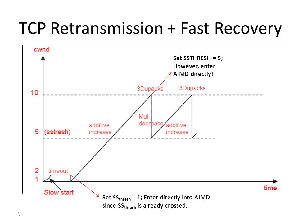 TCP Retransmission + Fast Recovery 7 Set SS thresh = 1; Enter directly into AIMD since SS thresh is already crossed. Set SSTHRESH = 5; However, enter
