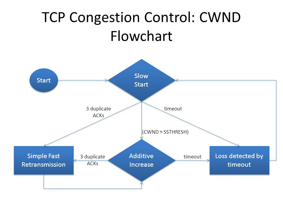 TCP Congestion Control: CWND Flowchart Start Slow Start Additive Increase Additive Increase Simple Fast Retransmission Loss detected by timeout (CWND