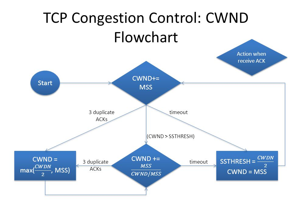 TCP Congestion Control: CWND Flowchart Start CWND+= MSS timeout3 duplicate ACKs Action when receive ACK (CWND > SSTHRESH) timeout3 duplicate ACKs