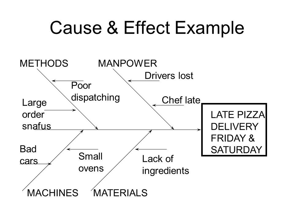 Cause & Effect Example LATE PIZZA DELIVERY FRIDAY & SATURDAY MANPOWERMETHODS MATERIALSMACHINES Drivers lost Chef late Lack of ingredients Small ovens